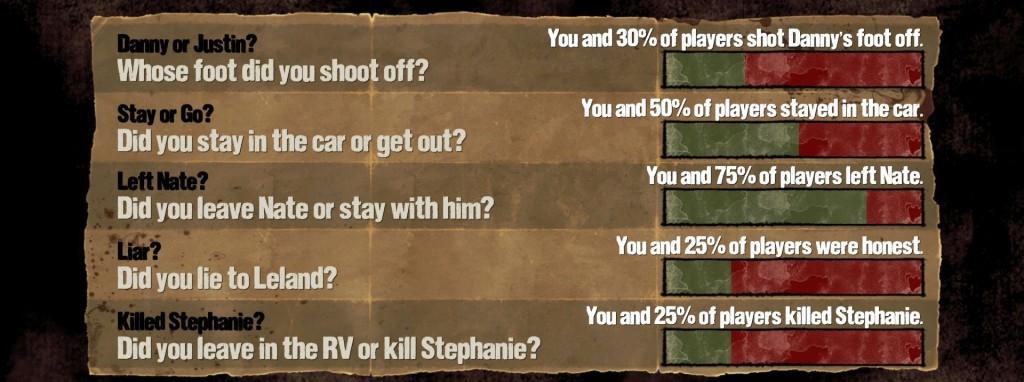 The Walking Dead 400 Days 4